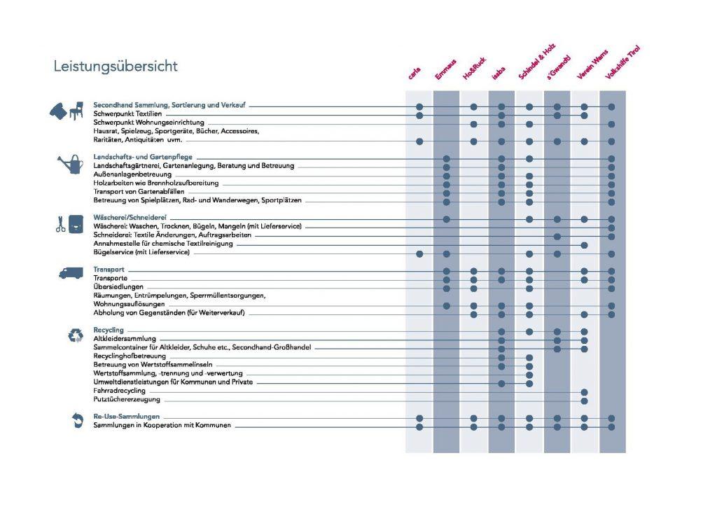 Leistungsübersicht Seite 1